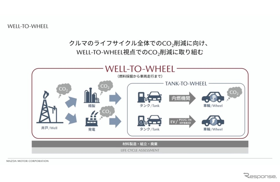 "Well-to-Wheel(サステイナブル""Zoom-Zoom""宣言2030)"