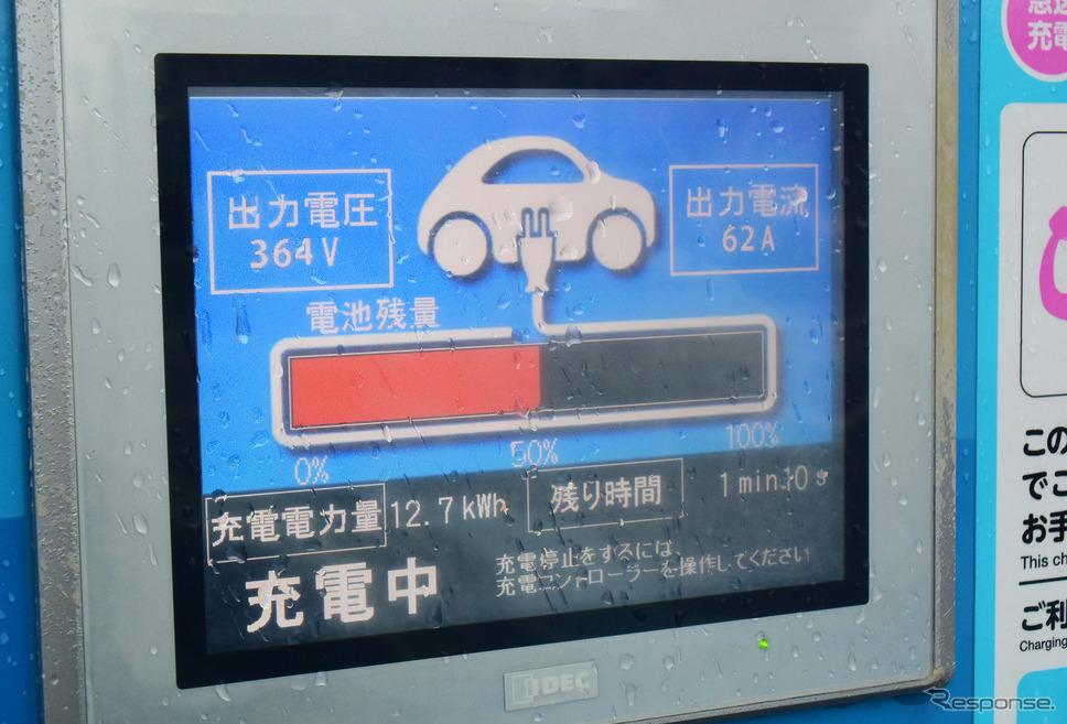 バッテリー温度が上がった状態では30分で13kWh弱しか入らない。帰路の東名、新東名は4200kmツーリングの中で唯一、性能に不満を持った区間であった。