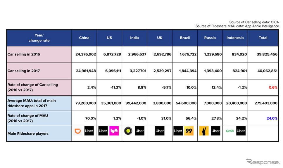 各国の自動車販売台数とライドシェア利用の比較データ
