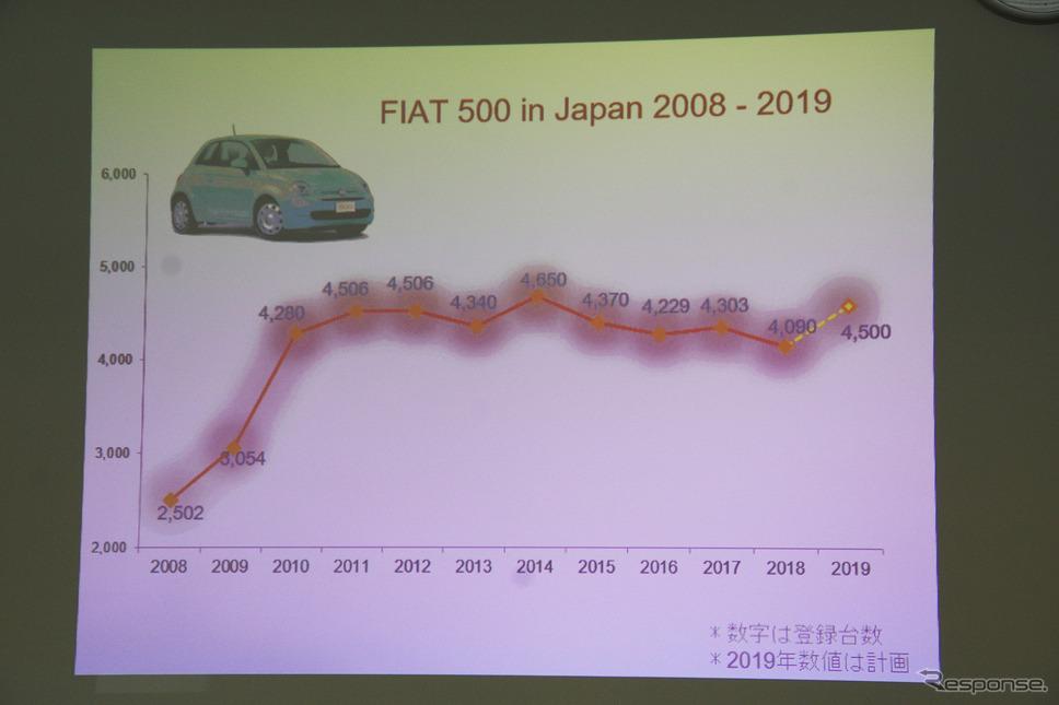2008年からのフィアット500/500Cの販売台数