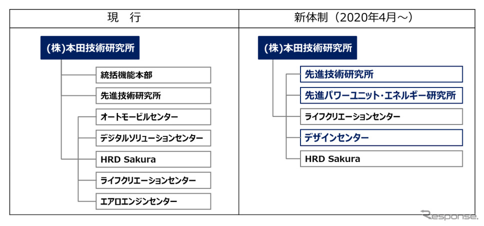 本田技術研究所 組織運営体制の変更