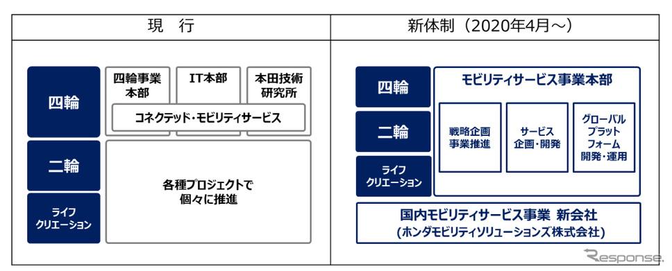 コネクテッド・モビリティサービス領域 事業運営体制の変更