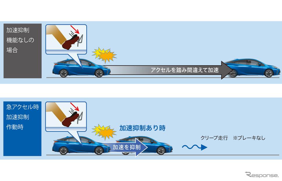 プラスサポート(急アクセル時加速抑制)非作動時(上)と作動時(下)の違い