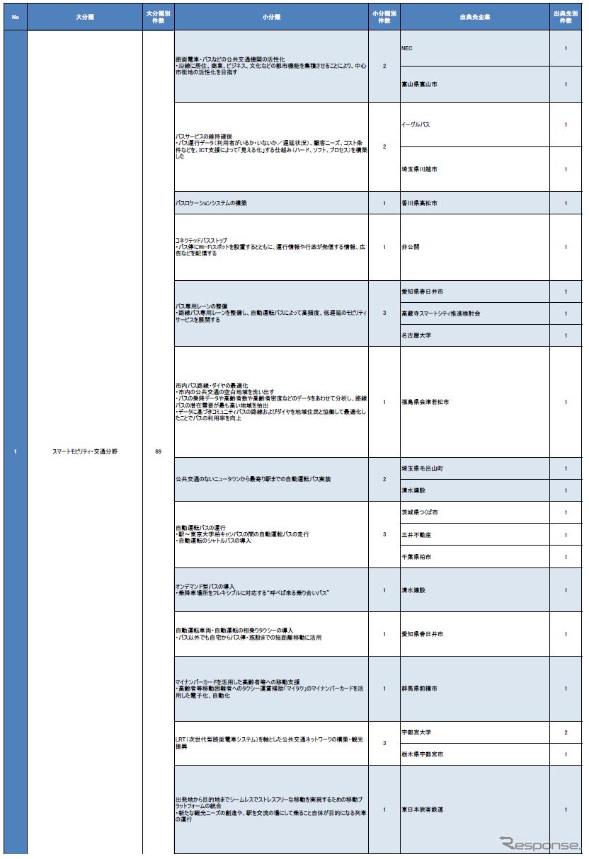 ユースケースを大分類から小分類まで整理し、分類ごとにプレイヤーをまとめた表