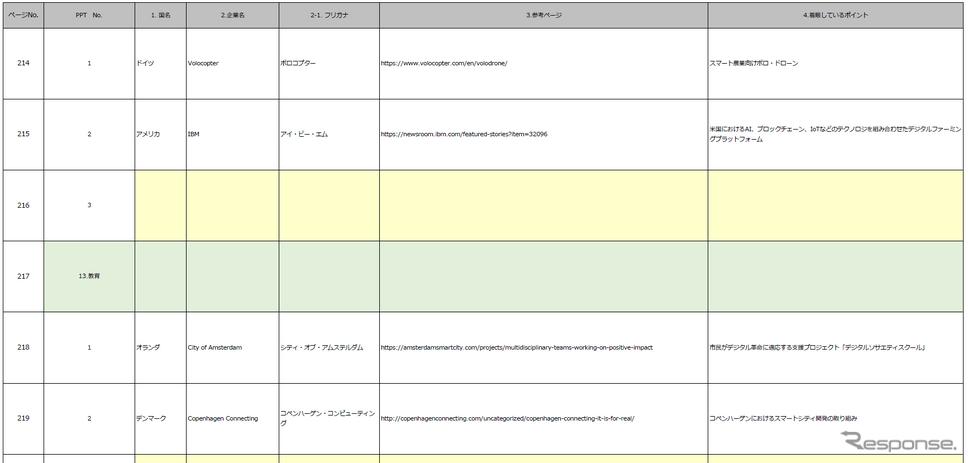 大分類ごとに取り組み事例と参加プレイヤーがまとめられた一覧表