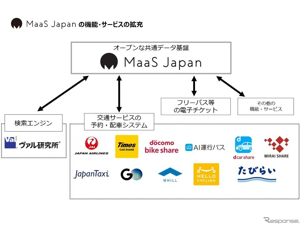 MaaS Japanデータ連携図
