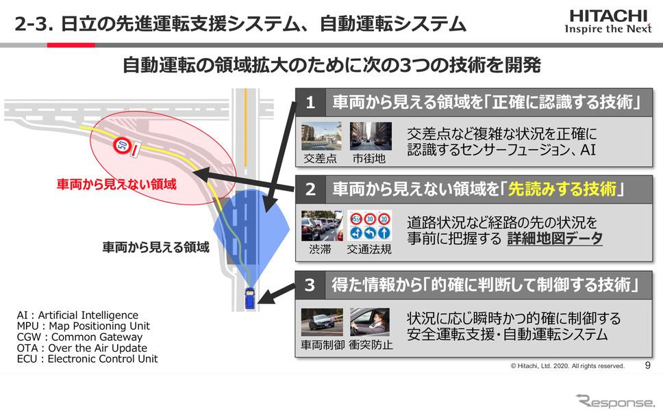 日立の先進運転支援システム、自動運転システム(Hitachi Social Innovation Forum 2020 TOKYO ONLINEより)