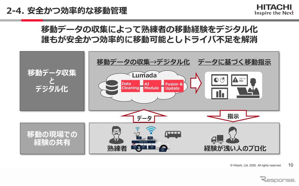 ドライバー不足の解消に向け効率的な移動管理をおこなう(Hitachi Social Innovation Forum 2020 TOKYO ONLINEより)