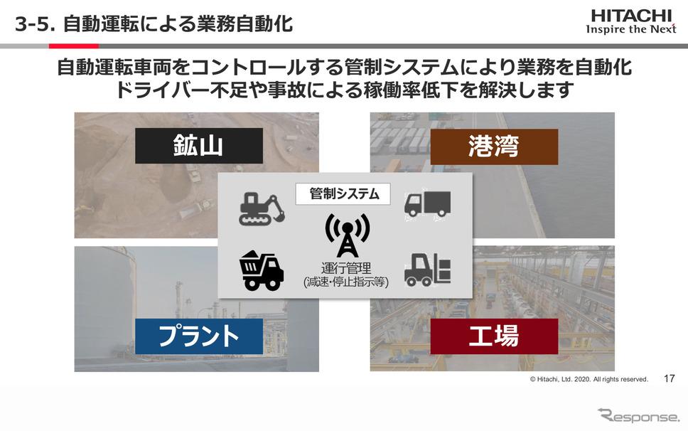自動運転による業務自動化(Hitachi Social Innovation Forum 2020 TOKYO ONLINEより)
