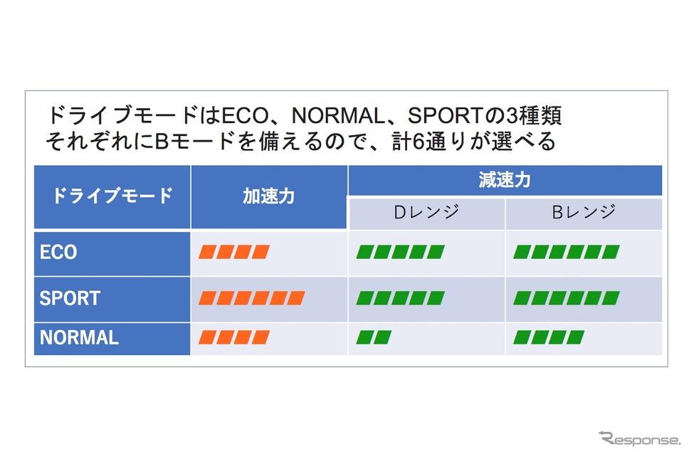 新型ノートパソコンのドライブモードと加圧・減速の強さの画像。 ECOとSPORTは減速時Dレンジで強化の減速をする設定であるが、NORMALは減速をあえて弱く設定し、一般的なレベルでクリープによる操縦をしやすくした