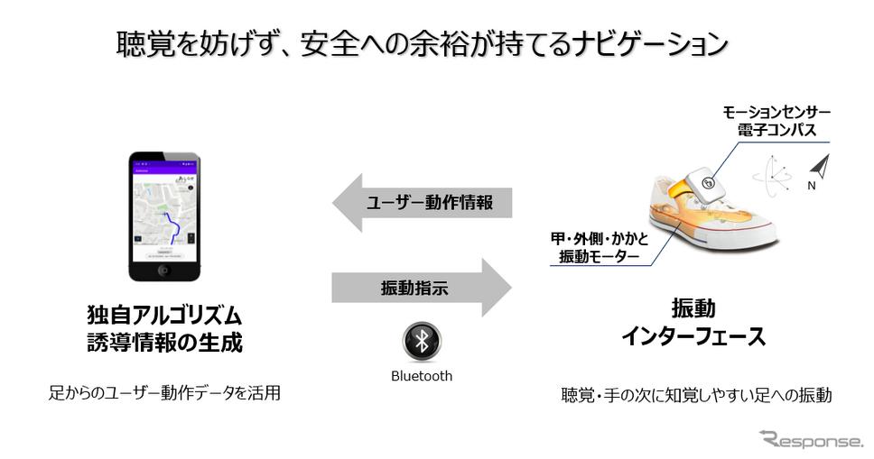 ユーザーの動作情報を元に、誘導情報を作成。振動インターフェースとスマホはBluetoothによって接続される。